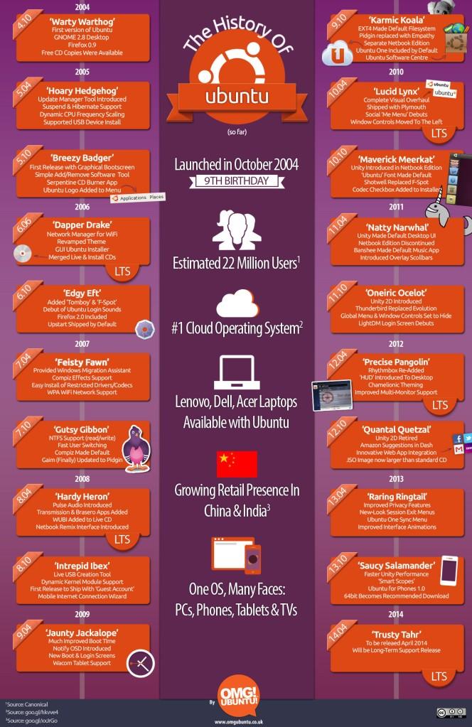 Infografía creada por OMG! UBUNTU