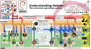 debian-single-image
