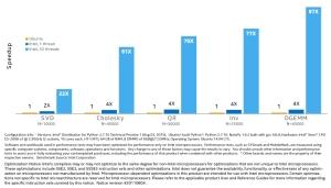 Gráfica de rendimientos comparativos entre la distribución Python de  Intel y la de los repositorios de Ubuntu