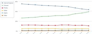 Evolución de la participación en el mercado de navegadores