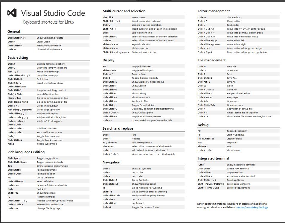 Atajos de teclado para Visual Studio Code (versiónLinux)