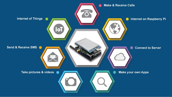 PiTalk, módulo de comunicación móbil para Raspberry Pi, busca financiamientocolectivo.